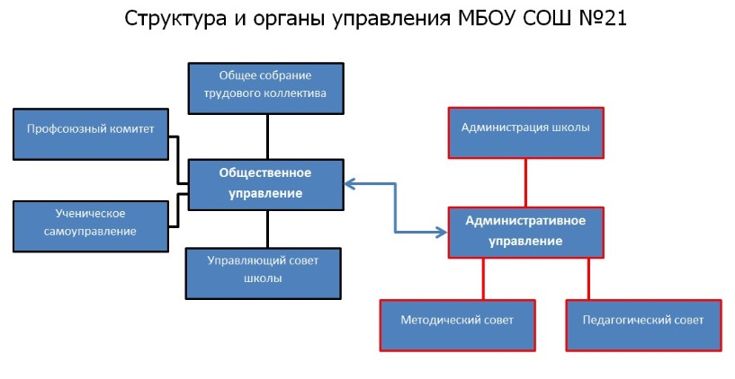 struktura_oo